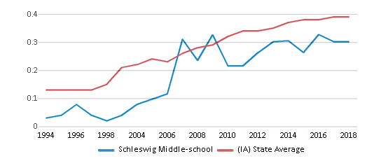 This chart display the diversity score of Schleswig Middle-school and the public school average diversity score of Iowa by year, with the latest 2017-18 school year data.