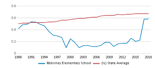 This chart display the diversity score of Mckinley Elementary School and the public school average diversity score of Illinois by year, with the latest 2017-18 school year data.