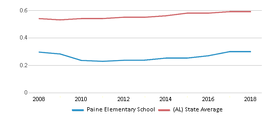 This chart display the diversity score of Paine Elementary School and the public school average diversity score of Alabama by year, with the latest 2017-18 school year data.