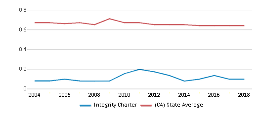 This chart display the diversity score of Integrity Charter and the public school average diversity score of California by year, with the latest 2017-18 school year data.