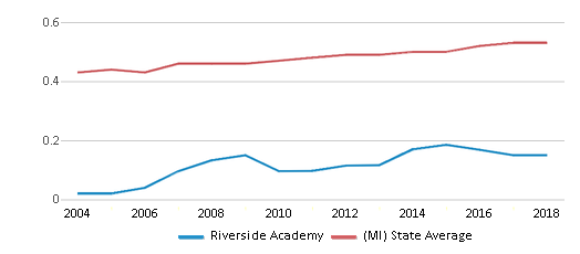 This chart display the diversity score of Riverside Academy and the public school average diversity score of Michigan by year, with the latest 2017-18 school year data.