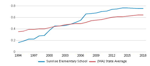 This chart display the diversity score of Sunrise Elementary School and the public school average diversity score of Washington by year, with the latest 2017-18 school year data.