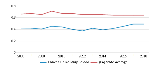 This chart display the diversity score of Chavez Elementary School and the public school average diversity score of California by year, with the latest 2017-18 school year data.