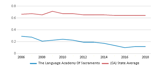 This chart display the diversity score of The Language Academy Of Sacramento and the public school average diversity score of California by year, with the latest 2017-18 school year data.
