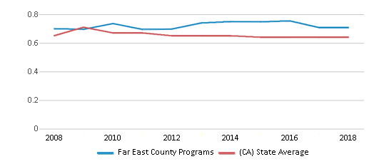 This chart display the diversity score of Far East County Programs and the public school average diversity score of California by year, with the latest 2017-18 school year data.