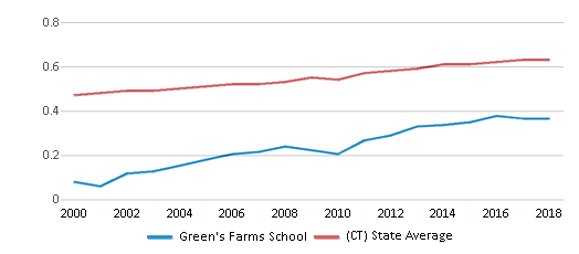 This chart display the diversity score of Green's Farms School and the public school average diversity score of Connecticut by year, with the latest 2017-18 school year data.