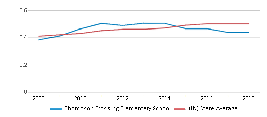 This chart display the diversity score of Thompson Crossing Elementary School and the public school average diversity score of Indiana by year, with the latest 2017-18 school year data.