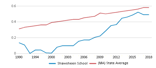 This chart display the diversity score of Shawsheen School and the public school average diversity score of Massachusetts by year, with the latest 2017-18 school year data.