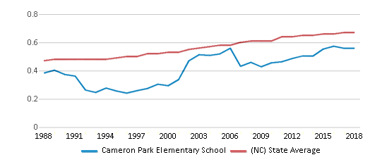 This chart display the diversity score of Cameron Park Elementary School and the public school average diversity score of North Carolina by year, with the latest 2017-18 school year data.