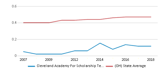 This chart display the diversity score of Cleveland Academy For Scholarship Technology And Leadership and the public school average diversity score of Ohio by year, with the latest 2017-18 school year data.
