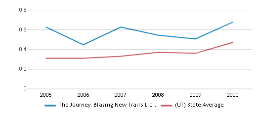 This chart display the diversity score of The Journey: Blazing New Trails Llc Impact Ranch and the public school average diversity score of Utah by year, with the latest 2009-10 school year data.