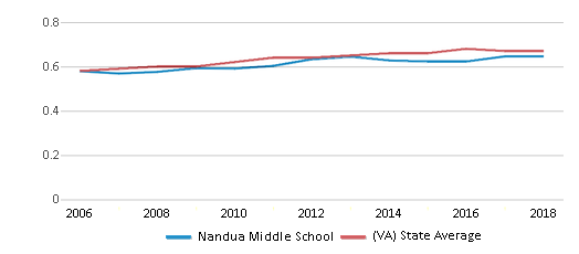 This chart display the diversity score of Nandua Middle School and the public school average diversity score of Virginia by year, with the latest 2017-18 school year data.