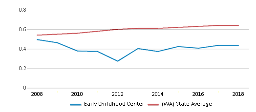 This chart display the diversity score of Early Childhood Center and the public school average diversity score of Washington by year, with the latest 2017-18 school year data.