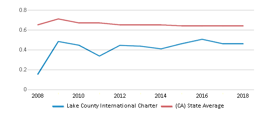 This chart display the diversity score of Lake County International Charter and the public school average diversity score of California by year, with the latest 2017-18 school year data.
