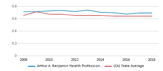 This chart display the diversity score of Arthur A. Benjamin Health Professions High School and the public school average diversity score of California by year, with the latest 2017-18 school year data.