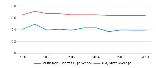 This chart display the diversity score of Vista Real Charter High School and the public school average diversity score of California by year, with the latest 2017-18 school year data.