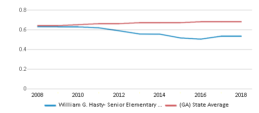 This chart display the diversity score of William G. Hasty- Senior Elementary School and the public school average diversity score of Georgia by year, with the latest 2017-18 school year data.