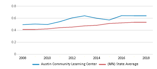 This chart display the diversity score of Austin Community Learning Center and the public school average diversity score of Minnesota by year, with the latest 2017-18 school year data.