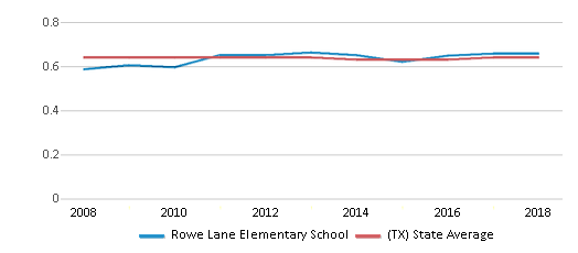 This chart display the diversity score of Rowe Lane Elementary School and the public school average diversity score of Texas by year, with the latest 2017-18 school year data.