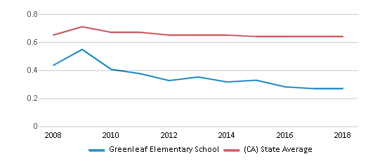 This chart display the diversity score of Greenleaf Elementary School and the public school average diversity score of California by year, with the latest 2017-18 school year data.