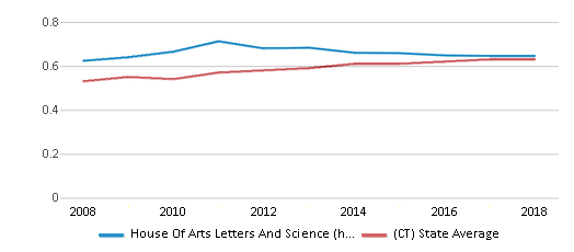 This chart display the diversity score of House Of Arts Letters And Science (hals) Academy and the public school average diversity score of Connecticut by year, with the latest 2017-18 school year data.