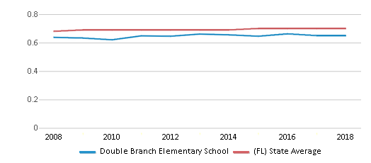 This chart display the diversity score of Double Branch Elementary School and the public school average diversity score of Florida by year, with the latest 2017-18 school year data.