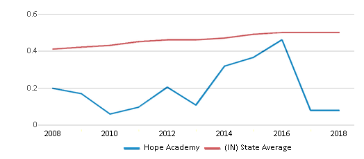 This chart display the diversity score of Hope Academy and the public school average diversity score of Indiana by year, with the latest 2017-18 school year data.