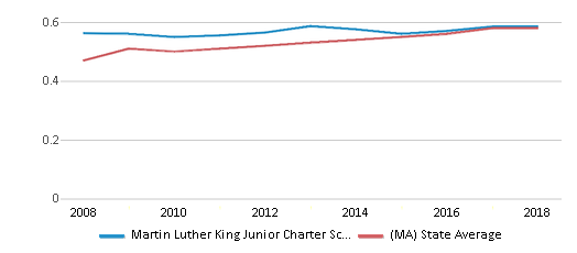 This chart display the diversity score of Martin Luther King Junior Charter School Of Excellence and the public school average diversity score of Massachusetts by year, with the latest 2017-18 school year data.