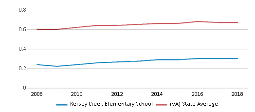 This chart display the diversity score of Kersey Creek Elementary School and the public school average diversity score of Virginia by year, with the latest 2017-18 school year data.