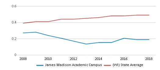 This chart display the diversity score of James Madison Academic Campus and the public school average diversity score of Wisconsin by year, with the latest 2017-18 school year data.
