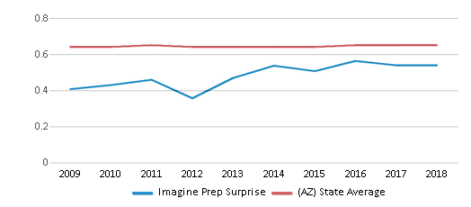 This chart display the diversity score of Imagine Prep Surprise and the public school average diversity score of Arizona by year, with the latest 2017-18 school year data.