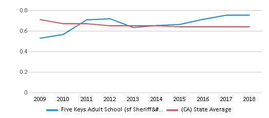 This chart display the diversity score of Five Keys Adult School (sf Sheriff's) and the public school average diversity score of California by year, with the latest 2017-18 school year data.