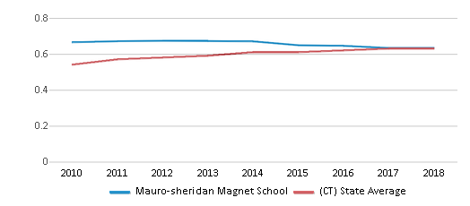 This chart display the diversity score of Mauro-sheridan Magnet School and the public school average diversity score of Connecticut by year, with the latest 2017-18 school year data.