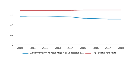 This chart display the diversity score of Gateway Environmental K-8 Learning Center and the public school average diversity score of Florida by year, with the latest 2017-18 school year data.