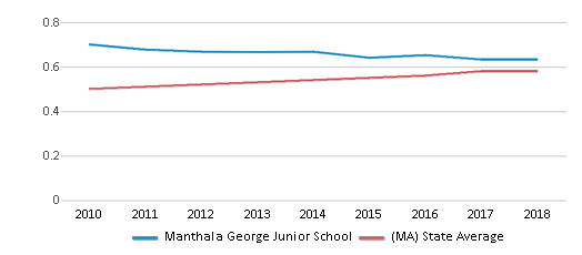 This chart display the diversity score of Manthala George Junior School and the public school average diversity score of Massachusetts by year, with the latest 2017-18 school year data.