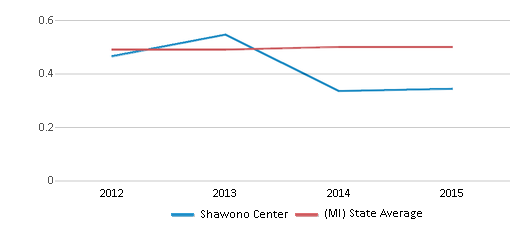 This chart display the diversity score of Shawono Center and the public school average diversity score of Michigan by year, with the latest 2014-15 school year data.
