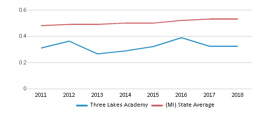 This chart display the diversity score of Three Lakes Academy and the public school average diversity score of Michigan by year, with the latest 2017-18 school year data.