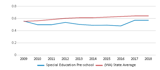 This chart display the diversity score of Special Education Pre-school and the public school average diversity score of Washington by year, with the latest 2017-18 school year data.