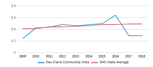This chart display the diversity score of Eau Claire Community Sites and the public school average diversity score of Wisconsin by year, with the latest 2017-18 school year data.