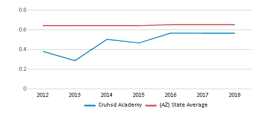 This chart display the diversity score of Cruhsd Academy and the public school average diversity score of Arizona by year, with the latest 2017-18 school year data.