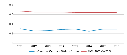 This chart display the diversity score of Woodrow Wallace Middle School and the public school average diversity score of California by year, with the latest 2017-18 school year data.