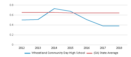 This chart display the diversity score of Wheatland Community Day High School and the public school average diversity score of California by year, with the latest 2017-18 school year data.