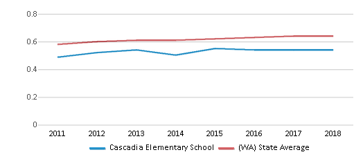 This chart display the diversity score of Cascadia Elementary School and the public school average diversity score of Washington by year, with the latest 2017-18 school year data.
