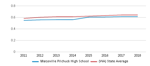 This chart display the diversity score of Marysville Pilchuck High School and the public school average diversity score of Washington by year, with the latest 2017-18 school year data.
