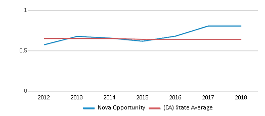 This chart display the diversity score of Nova Opportunity and the public school average diversity score of California by year, with the latest 2017-18 school year data.