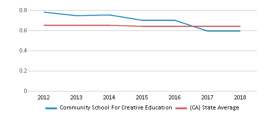 This chart display the diversity score of Community School For Creative Education and the public school average diversity score of California by year, with the latest 2017-18 school year data.