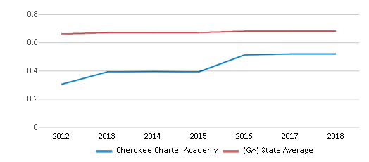 This chart display the diversity score of Cherokee Charter Academy and the public school average diversity score of Georgia by year, with the latest 2017-18 school year data.