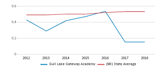 This chart display the diversity score of Gull Lake Gateway Academy and the public school average diversity score of Michigan by year, with the latest 2017-18 school year data.