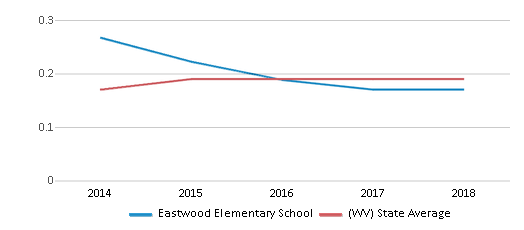This chart display the diversity score of Eastwood Elementary School and the public school average diversity score of West Virginia by year, with the latest 2017-18 school year data.