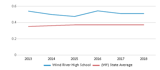 This chart display the diversity score of Wind River High School and the public school average diversity score of Wyoming by year, with the latest 2017-18 school year data.
